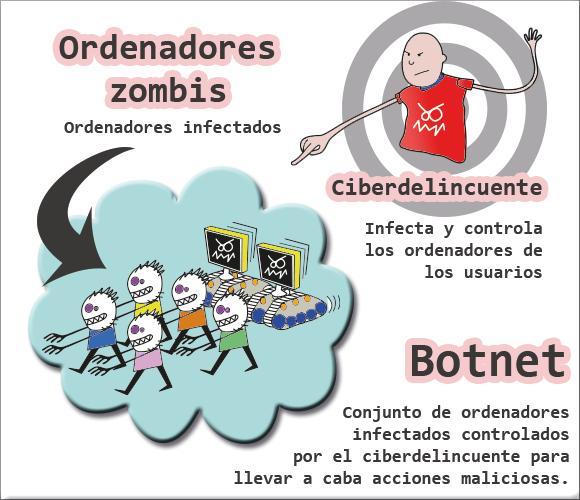 ordenadores zombis controlados