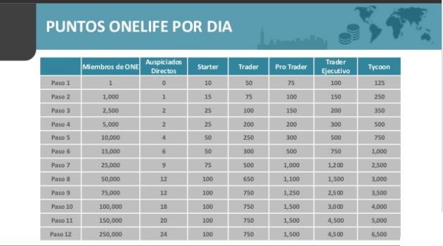 onecoin puntos OneLife por día