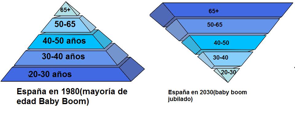 sistema-de-pensiones-piramide