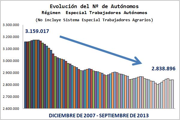 Evolucion del numero de autonomos en España