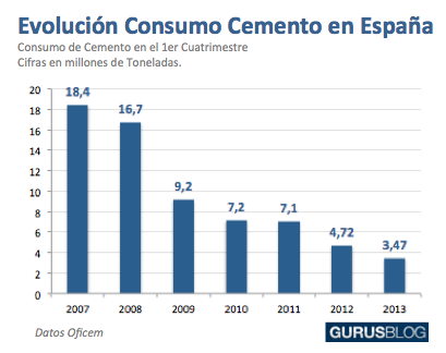 consumo de cemento en espana