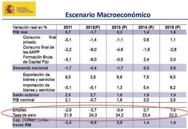 datos del paro y demanda interna