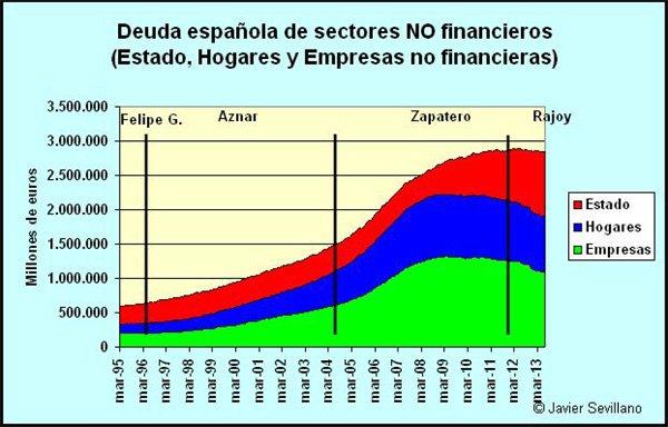 deuda privada y publica
