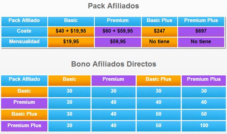 Bono de afiliados directos