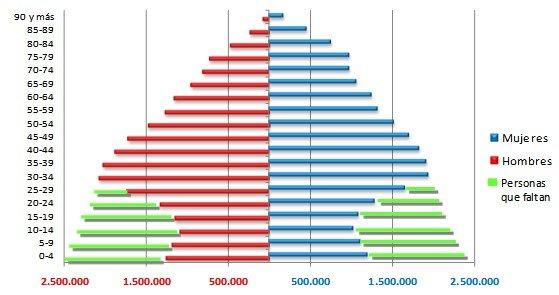 problemas demograficos