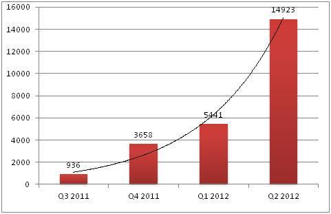 El-malware-en-Android-se-triplico-en-el-Q2-de-2012