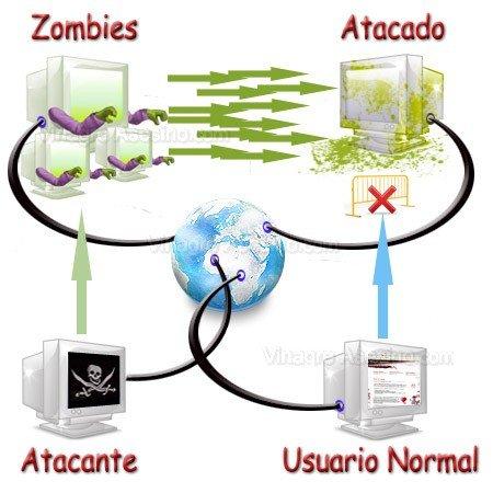 ataque ddos con ordenadores zombis