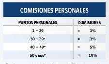Comisiones Personales