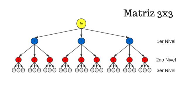 matriz-forzada-3x3